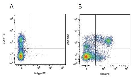 Mouse IgG1 Negative Control Antibody (Human) thumbnail image 17