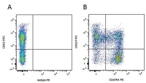 Mouse IgG1 Negative Control Antibody (Human) thumbnail image 19