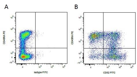 Mouse IgG1 Negative Control Antibody (Human) thumbnail image 20