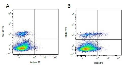 Mouse IgG1 Negative Control Antibody (Human) thumbnail image 21