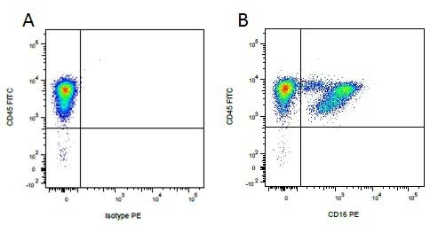 Mouse IgG1 Negative Control Antibody (Human) thumbnail image 29