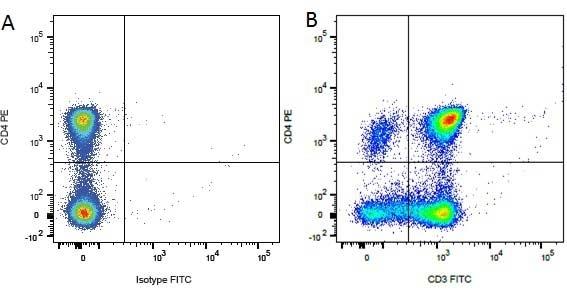 Mouse IgG1 Negative Control Antibody (Human) thumbnail image 34