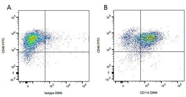 Mouse IgG1 Negative Control Antibody (Human) thumbnail image 38