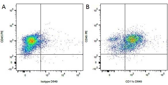 Mouse IgG1 Negative Control Antibody (Human) thumbnail image 39