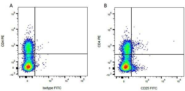 Mouse IgG1 Negative Control Antibody (Human) thumbnail image 58