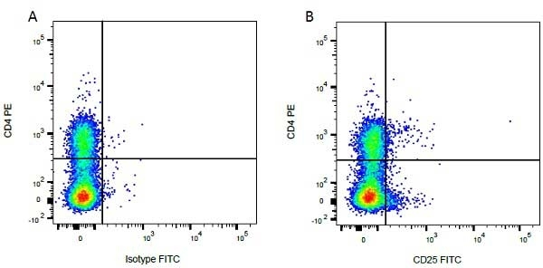 Mouse IgG1 Negative Control Antibody (Human) thumbnail image 59
