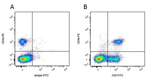 Mouse IgG2b Negative Control Antibody thumbnail image 5