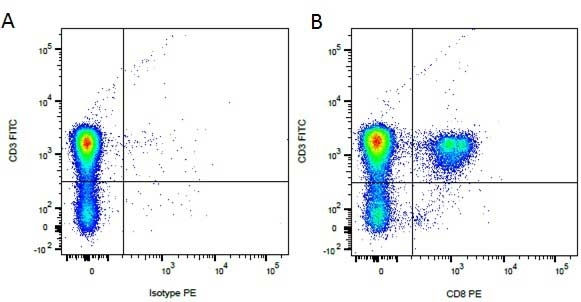 Rat IgG1 Negative Control Antibody - HRP thumbnail image 3