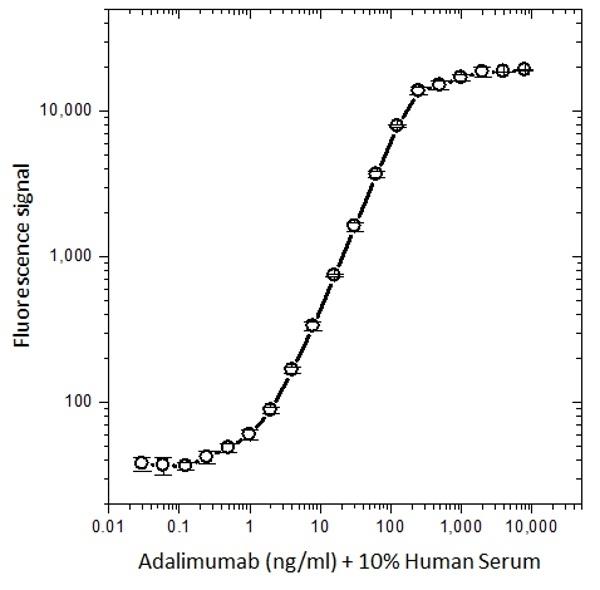 Anti Adalimumab Antibody, clone AbD18654 thumbnail image 2
