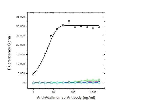 Anti Adalimumab Antibody, clone AbD18654 thumbnail image 3