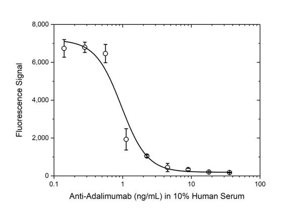 Anti Adalimumab Antibody, clone AbD18654 thumbnail image 4
