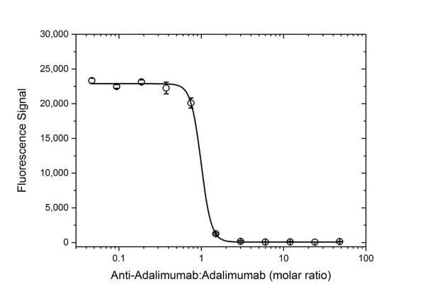 Anti Adalimumab Antibody, clone AbD18654_hIgG1 thumbnail image 2