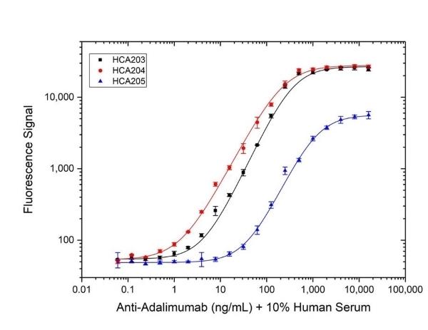 Anti Adalimumab Antibody, clone AbD18654_hIgG1 thumbnail image 3