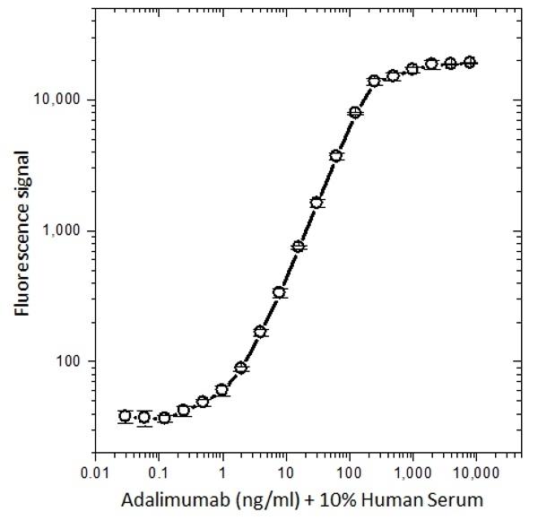 Anti Adalimumab Antibody, clone AbD18655_hIgG1 thumbnail image 2