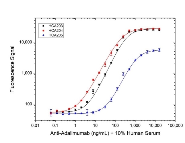 Anti Adalimumab Antibody, clone AbD18655_hIgG1 thumbnail image 3