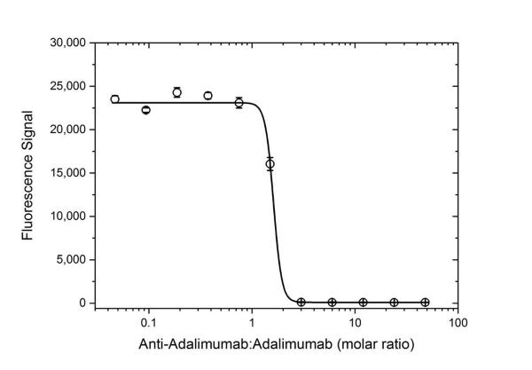 Anti Adalimumab Antibody, clone AbD18655_hIgG1 thumbnail image 4