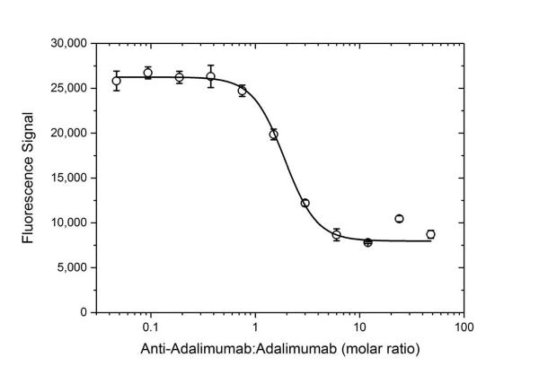 Anti Adalimumab Antibody, clone AbD18664_hIgG1 thumbnail image 2