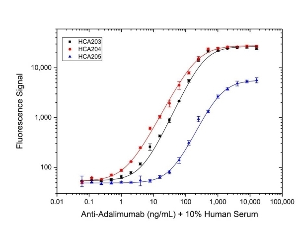 Anti Adalimumab Antibody, clone AbD18664_hIgG1 thumbnail image 3