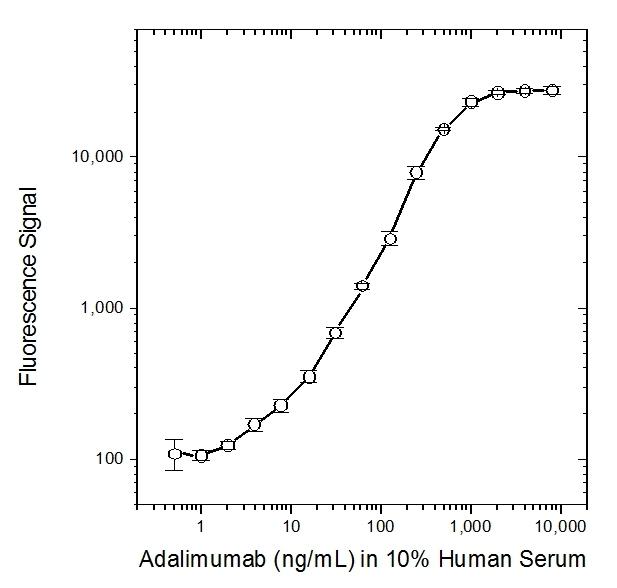 Anti Adalimumab (Drug/Target Complex) Antibody, clone AbD18754 thumbnail image 2