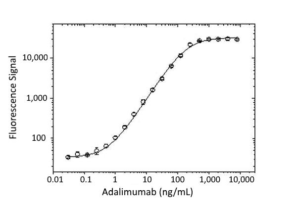 Anti Adalimumab (Drug/Target Complex) Antibody, clone AbD18754_hIgG1 thumbnail image 2