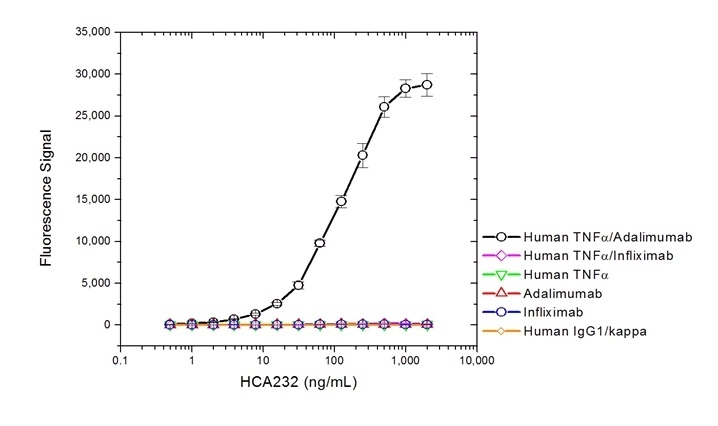 Anti Adalimumab (Drug/Target Complex) Antibody, clone AbD20349_hIgG1 thumbnail image 2
