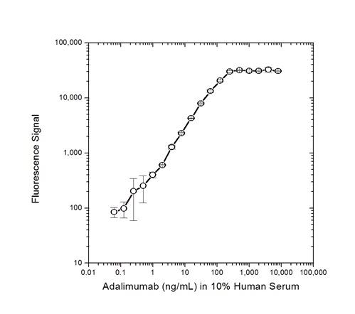 Anti Adalimumab (Drug/Target Complex) Antibody, clone AbD20349_hIgG1 thumbnail image 3