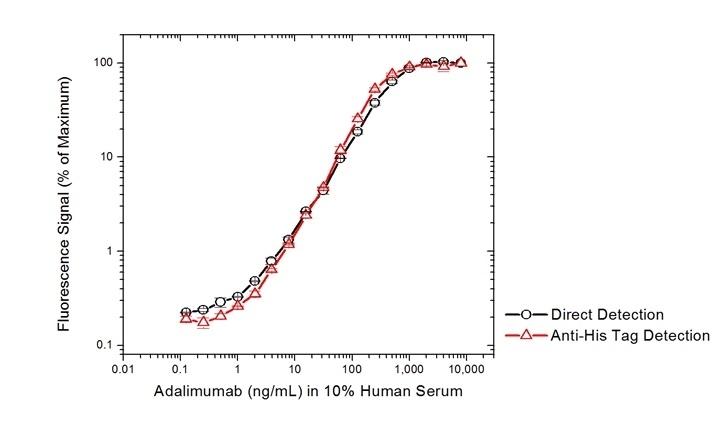 Anti Adalimumab (Drug/Target Complex) Antibody, clone AbD20350 thumbnail image 3