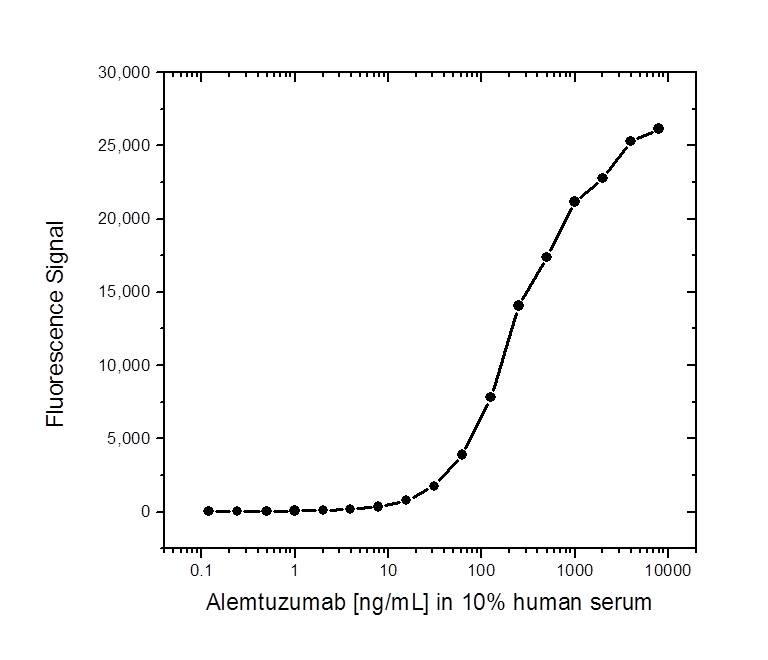 Anti Alemtuzumab Antibody, clone AbD16728 thumbnail image 2