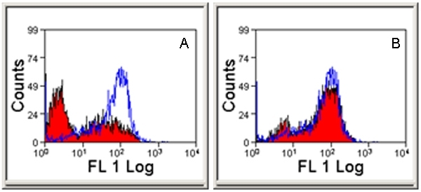 Anti Alemtuzumab Antibody, clone AbD16942_hIgG1 thumbnail image 1