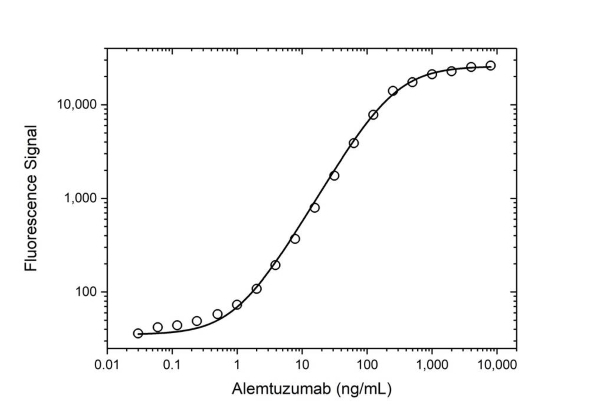 Anti Alemtuzumab Antibody, clone AbD16942_hIgG1 thumbnail image 3