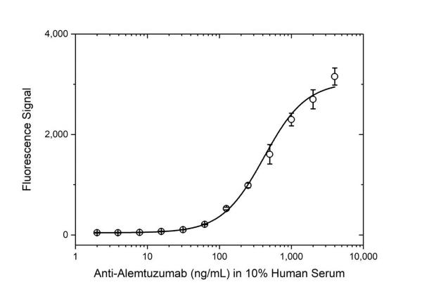 Anti Alemtuzumab Antibody, clone AbD16942_hIgG1 thumbnail image 4