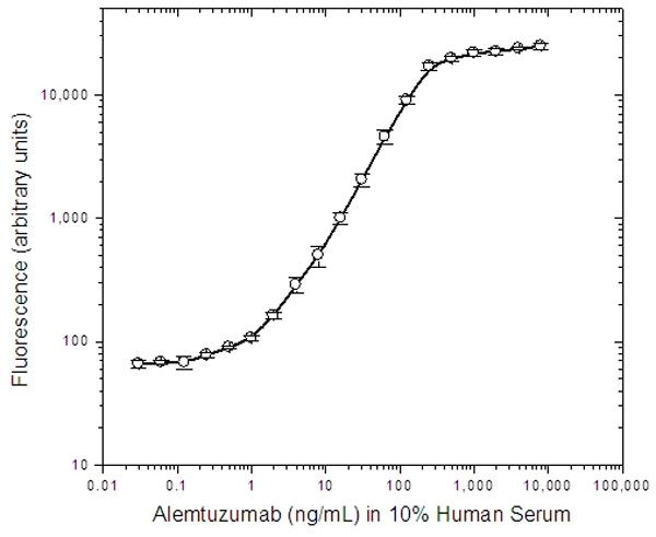 Anti Alemtuzumab Antibody, clone AbD19189 thumbnail image 2