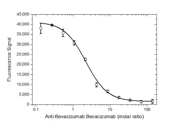 Anti Bevacizumab Antibody, clone AbD16748_hIgG1 thumbnail image 2