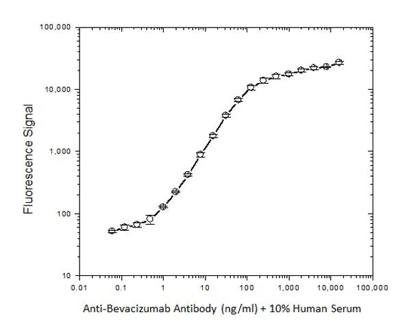 Anti Bevacizumab Antibody, clone AbD17976_hIgG1 thumbnail image 2