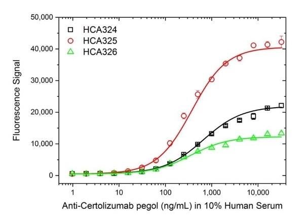 Anti Certolizumab Pegol Antibody, clone AbD34136ia thumbnail image 3