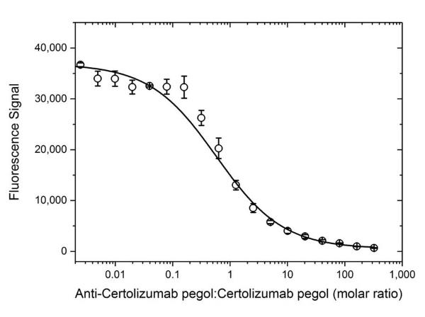 Anti Certolizumab Pegol Antibody, clone AbD34136ia thumbnail image 4