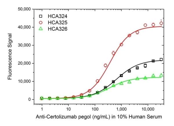 Anti Certolizumab Pegol Antibody, clone AbD34201ia thumbnail image 3