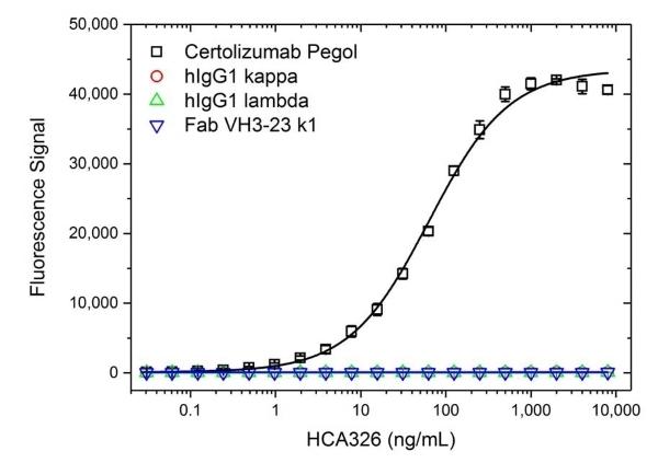 Anti Certolizumab Pegol Antibody, clone AbD34202ia thumbnail image 2