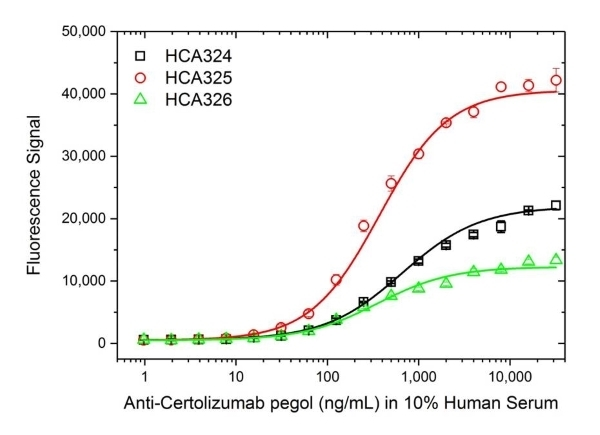 Anti Certolizumab Pegol Antibody, clone AbD34202ia thumbnail image 3