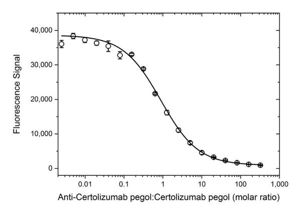 Anti Certolizumab Pegol Antibody, clone AbD34202ia thumbnail image 4