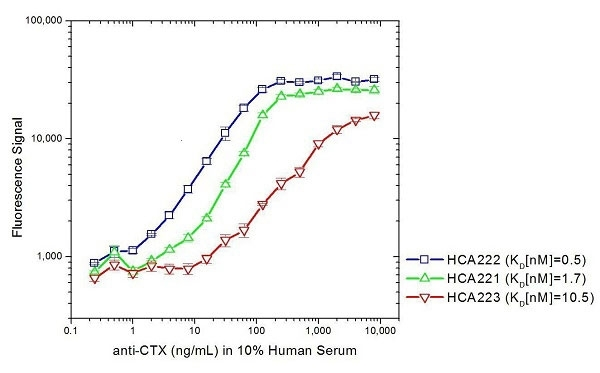 Anti Cetuximab Antibody, clone AbD19830_hIgG1 thumbnail image 6