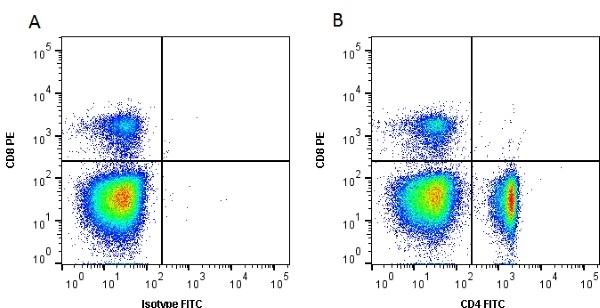 Anti Chicken CD4 Antibody, clone 2-35 thumbnail image 1