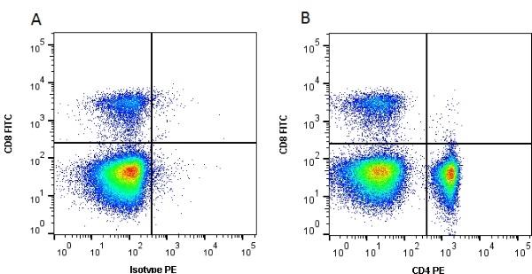 Anti Chicken CD4 Antibody, clone 2-35 thumbnail image 2