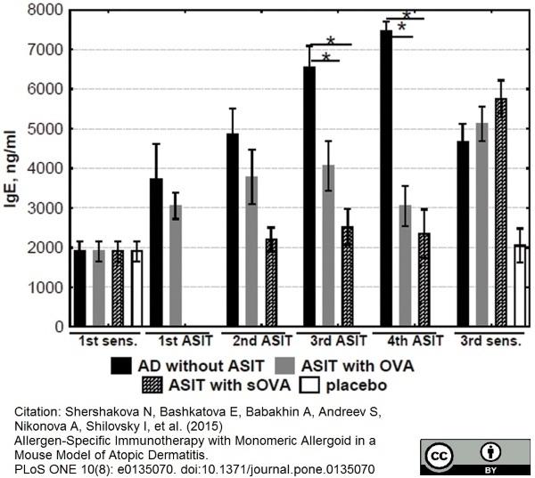 Anti Ovalbumin Antibody, clone 2C6 thumbnail image 1
