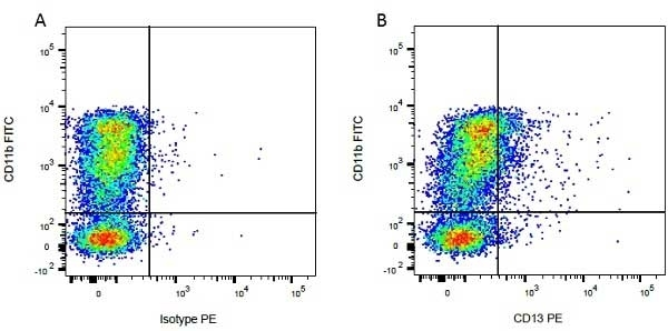Anti Bovine CD11b Antibody, clone CC126 thumbnail image 3