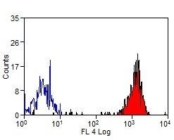 Anti Bovine CD172a Antibody, clone CC149 thumbnail image 5