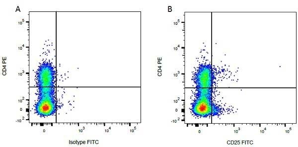 Anti Bovine CD25 Antibody, clone IL-A111 thumbnail image 3