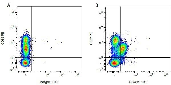 Anti Bovine CD282 Antibody, clone AbD12538 thumbnail image 3
