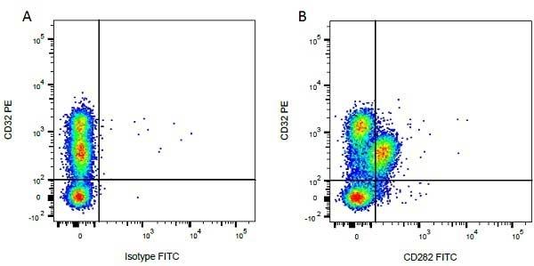 Anti Bovine CD32 Antibody, clone CCG36 thumbnail image 3