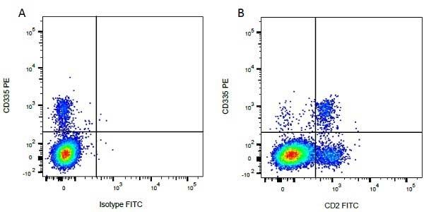 Anti Bovine CD335 Antibody, clone AKS1 thumbnail image 1